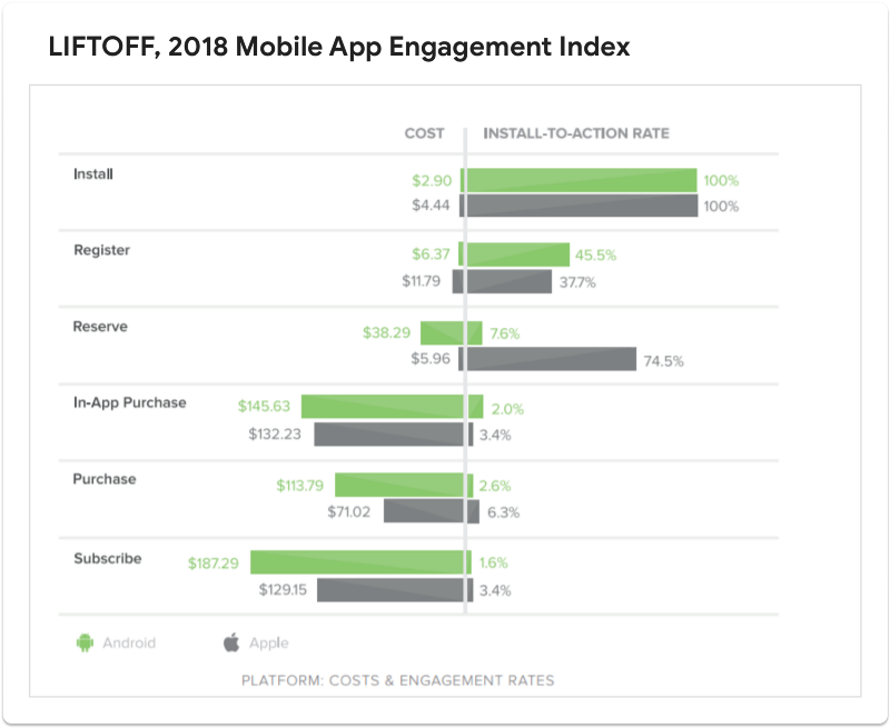 Liftoff, 2018 Mobile App Engagement Index