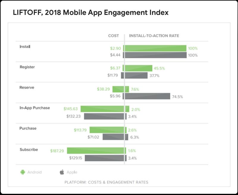 Liftoff, 2018 Mobile App Engagement Index